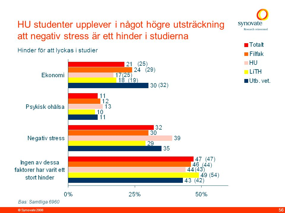 © Synovate 2008 56 (19) (25) HU studenter upplever i något högre utsträckning att negativ stress är ett hinder i studierna Bas: Samtliga 6960 Hinder för att lyckas i studier (25) (29) (32) (47) (44) (43) (54) (42)