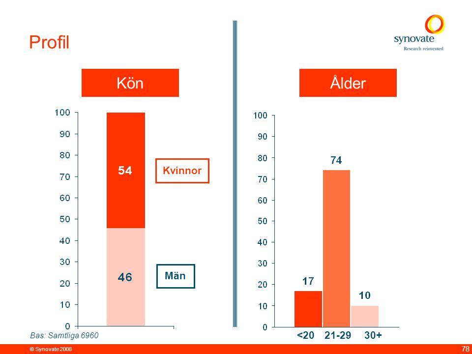 © Synovate 2008 78 Profil Bas: Samtliga 6960 Kön Män 21-2930+ Ålder <20 Kvinnor
