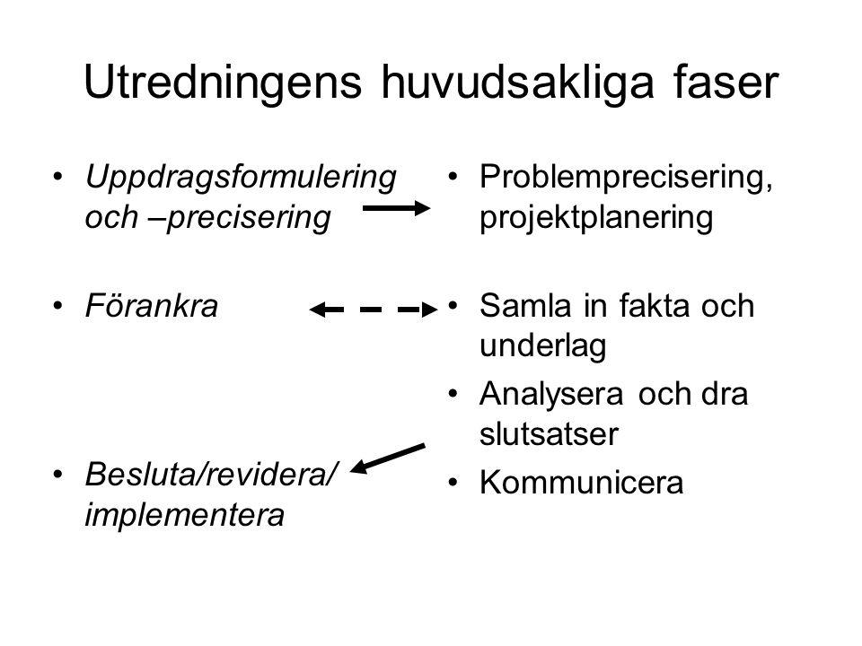 Utredningens huvudsakliga faser Uppdragsformulering och –precisering Förankra Besluta/revidera/ implementera Problemprecisering, projektplanering Saml