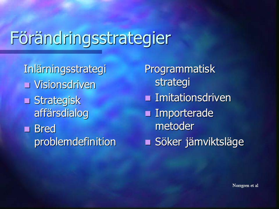 Förändringsstrategier Inlärningsstrategi Visionsdriven Visionsdriven Strategisk affärsdialog Strategisk affärsdialog Bred problemdefinition Bred probl