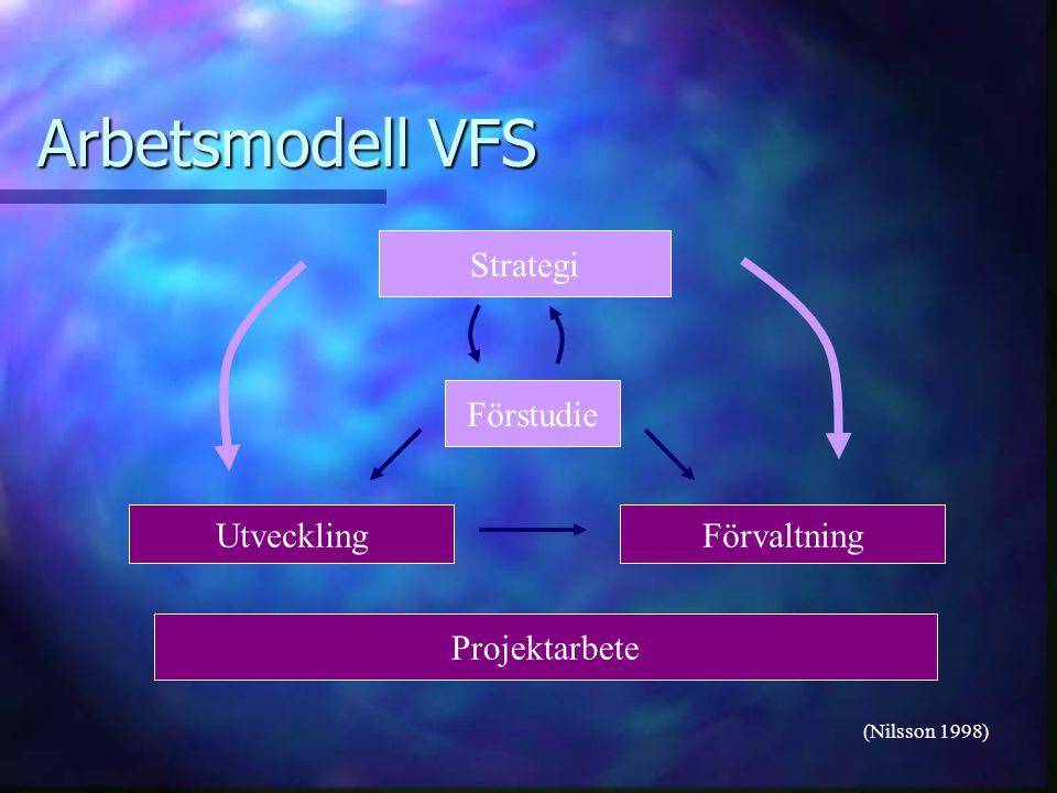 Arbetsmodell VFS Projektarbete UtvecklingFörvaltning Förstudie Strategi (Nilsson 1998)