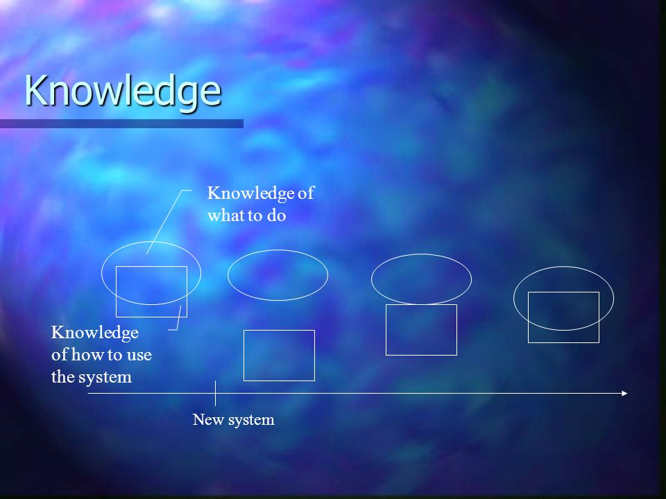 Knowledge New system Knowledge of what to do Knowledge of how to use the system