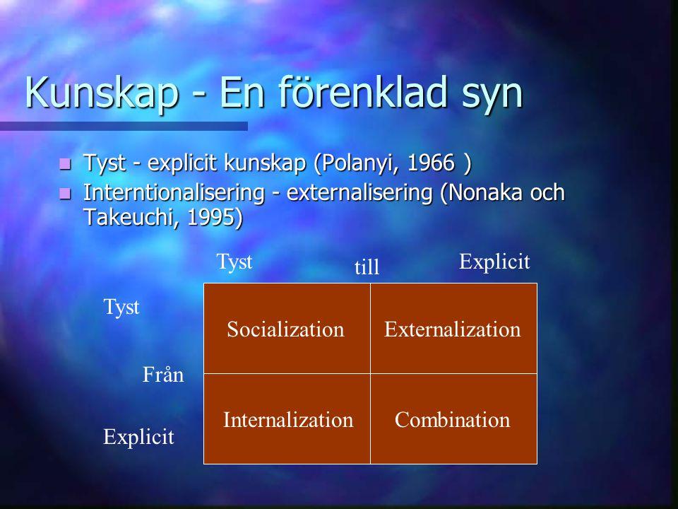 Kunskap - En förenklad syn Tyst - explicit kunskap (Polanyi, 1966 ) Tyst - explicit kunskap (Polanyi, 1966 ) Interntionalisering - externalisering (Nonaka och Takeuchi, 1995) Interntionalisering - externalisering (Nonaka och Takeuchi, 1995) SocializationExternalization InternalizationCombination Tyst Explicit TystExplicit till Från