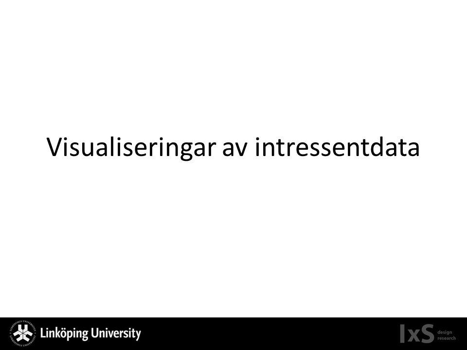 Struktur Varför visualiseringar.