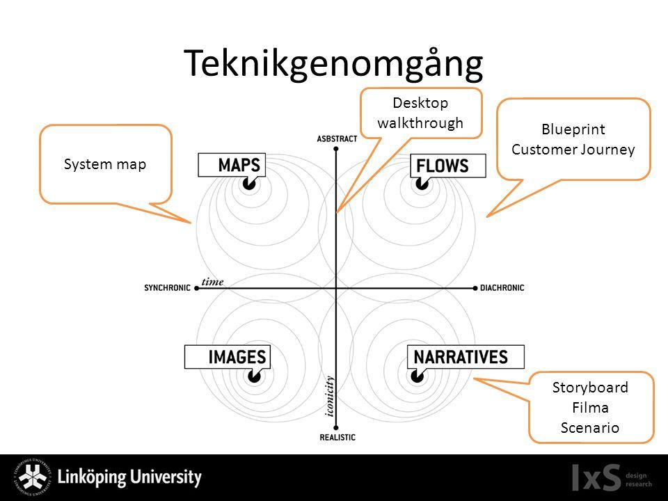 Teknikgenomgång Blueprint Customer Journey System map Storyboard Filma Scenario Desktop walkthrough