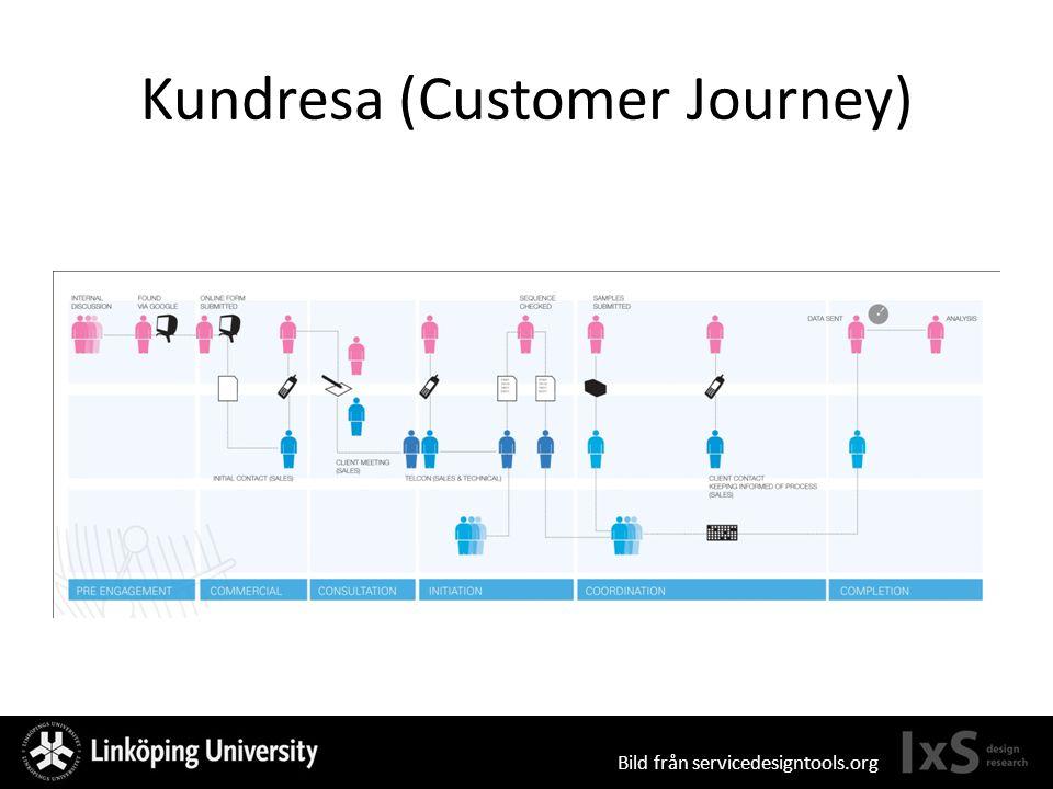 Kundresa (Customer Journey) Bild från servicedesigntools.org