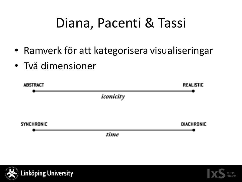 Diana, Pacenti & Tassi Ramverk för att kategorisera visualiseringar Två dimensioner