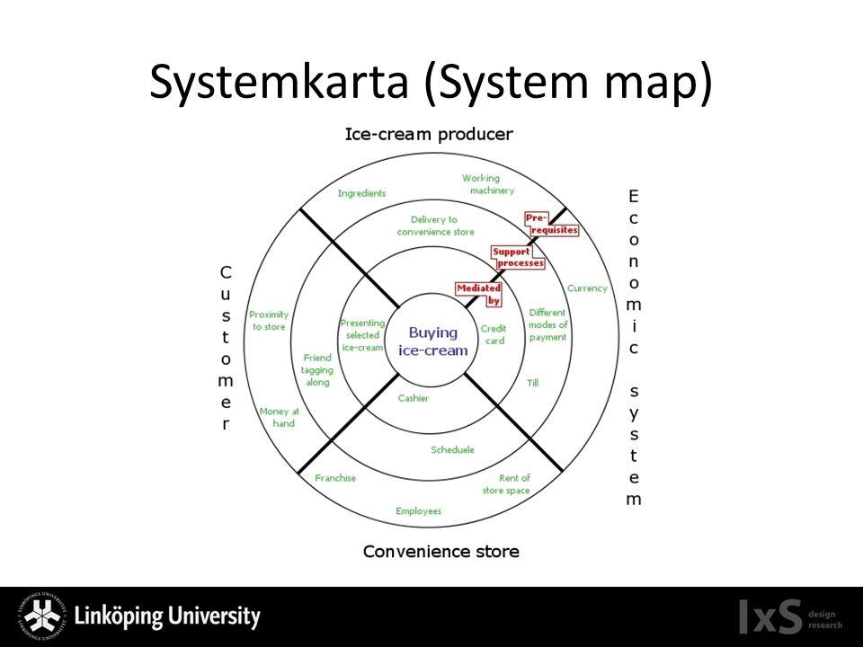 Systemkarta (System map)