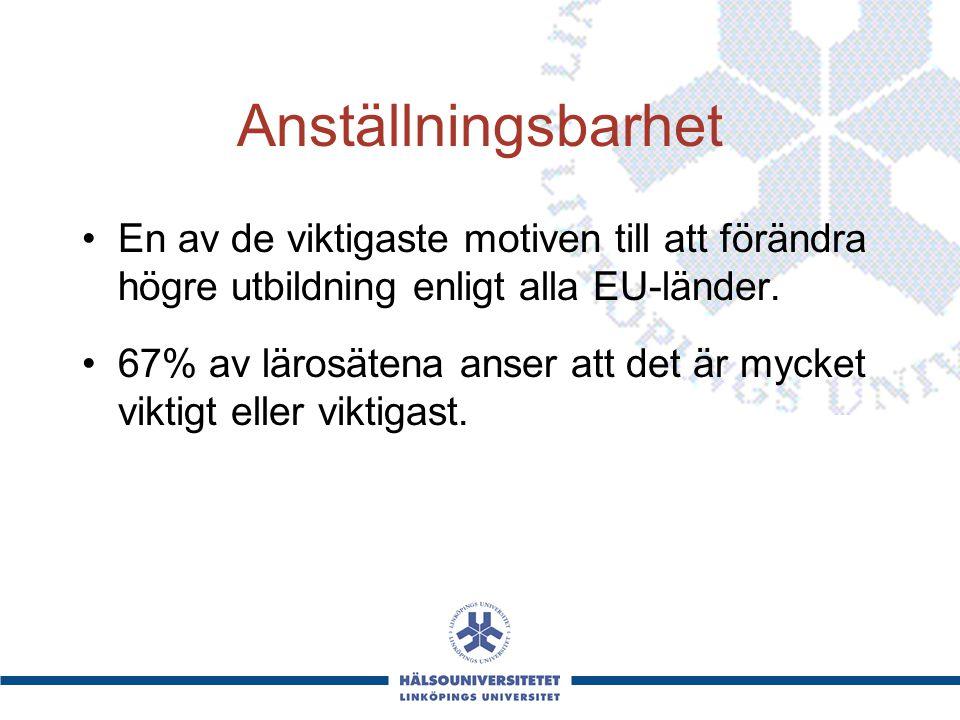 Anställningsbarhet En av de viktigaste motiven till att förändra högre utbildning enligt alla EU-länder.
