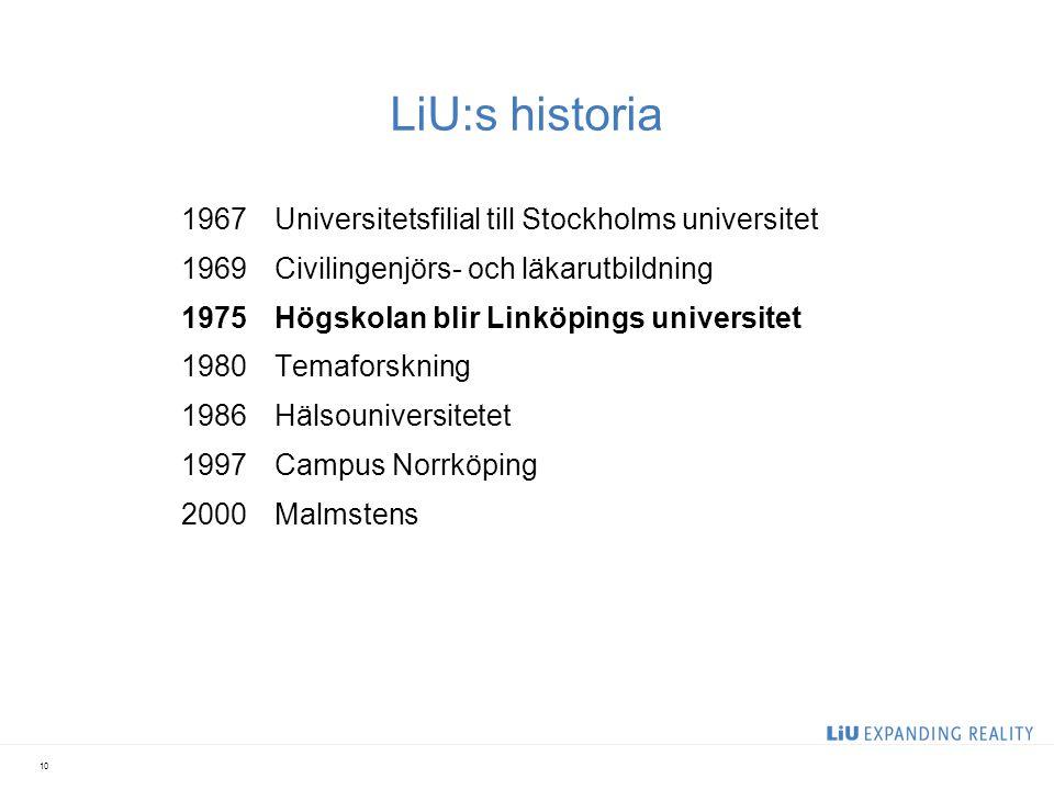 LiU:s historia 1967Universitetsfilial till Stockholms universitet 1969Civilingenjörs- och läkarutbildning 1975Högskolan blir Linköpings universitet 1980Temaforskning 1986Hälsouniversitetet 1997Campus Norrköping 2000Malmstens 10