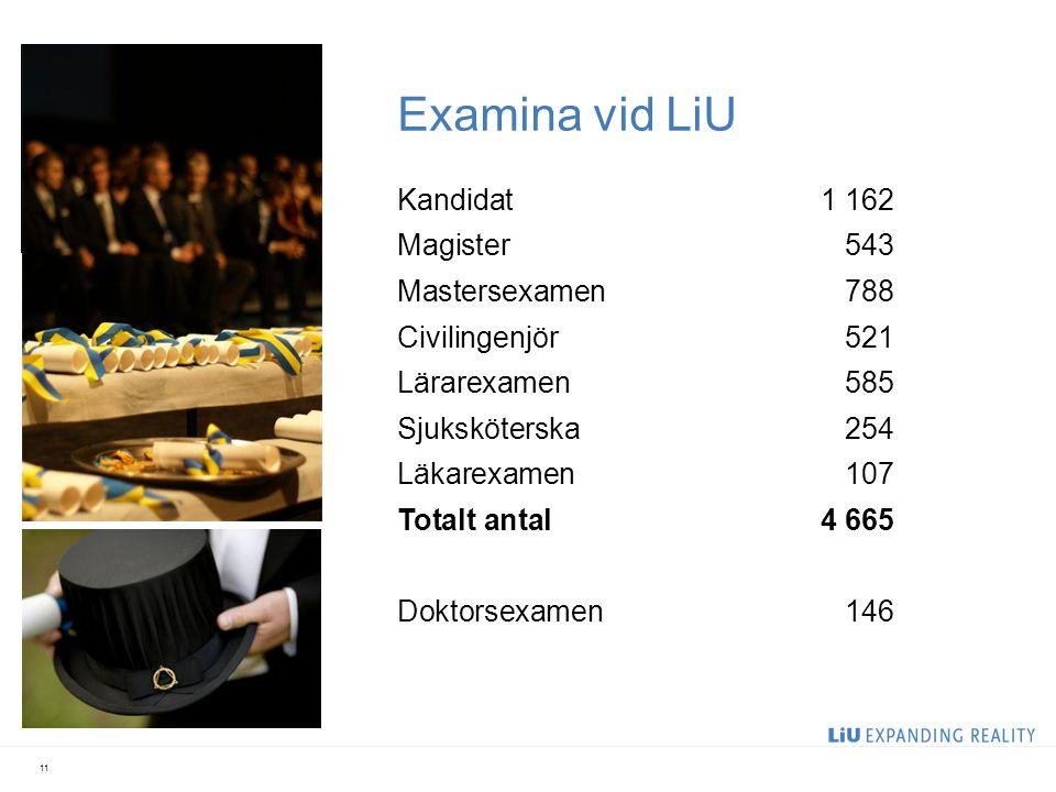 Examina vid LiU 11 Kandidat1 162 Magister543 Mastersexamen788 Civilingenjör521 Lärarexamen585 Sjuksköterska254 Läkarexamen107 Totalt antal4 665 Doktorsexamen146