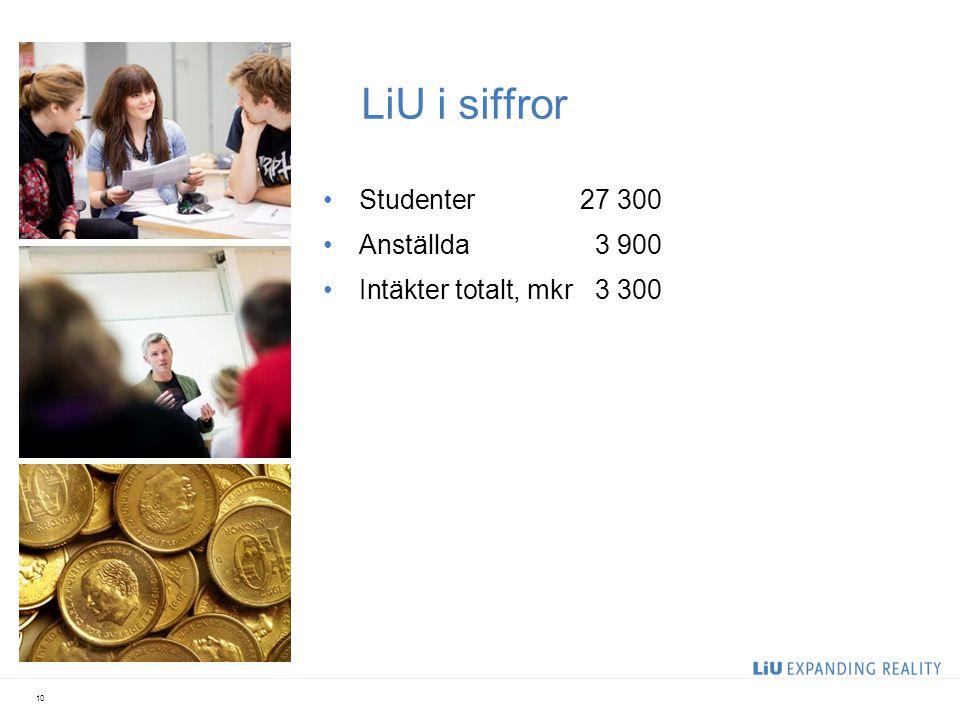 LiU i siffror Studenter27 300 Anställda3 900 Intäkter totalt, mkr3 300 10