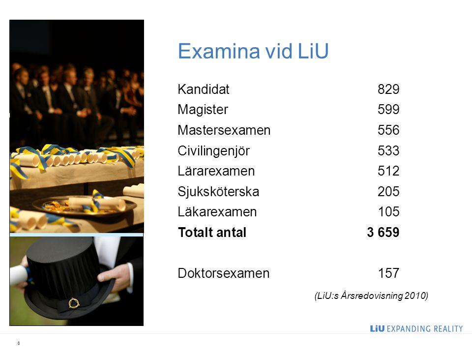Examina vid LiU 8 Kandidat829 Magister599 Mastersexamen556 Civilingenjör533 Lärarexamen512 Sjuksköterska205 Läkarexamen105 Totalt antal3 659 Doktorsexamen157 (LiU:s Årsredovisning 2010)