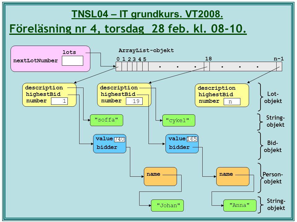 TNSL04 – IT grundkurs. VT2008. Föreläsning nr 4, torsdag 28 feb. kl. 08-10. Lot- objekt Bid- objekt Person- objekt lots nextLotNumber... 10 2345 18n-1
