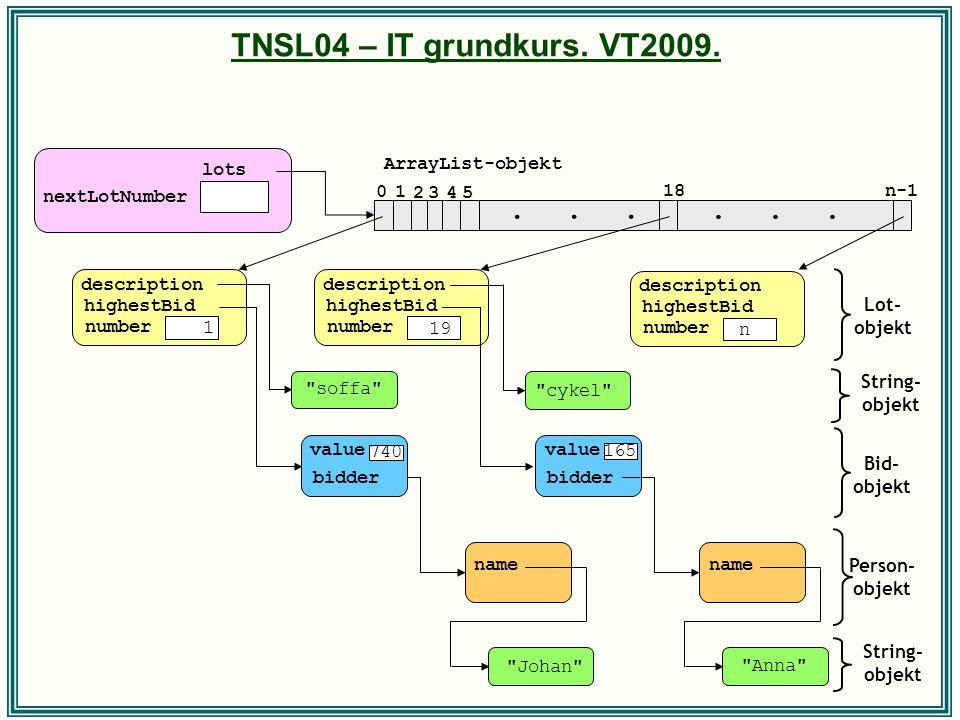 TNSL04 – IT grundkurs. VT2009. Lot- objekt Bid- objekt Person- objekt lots nextLotNumber... 10 2345 18n-1 ArrayList-objekt String- objekt highestBid d