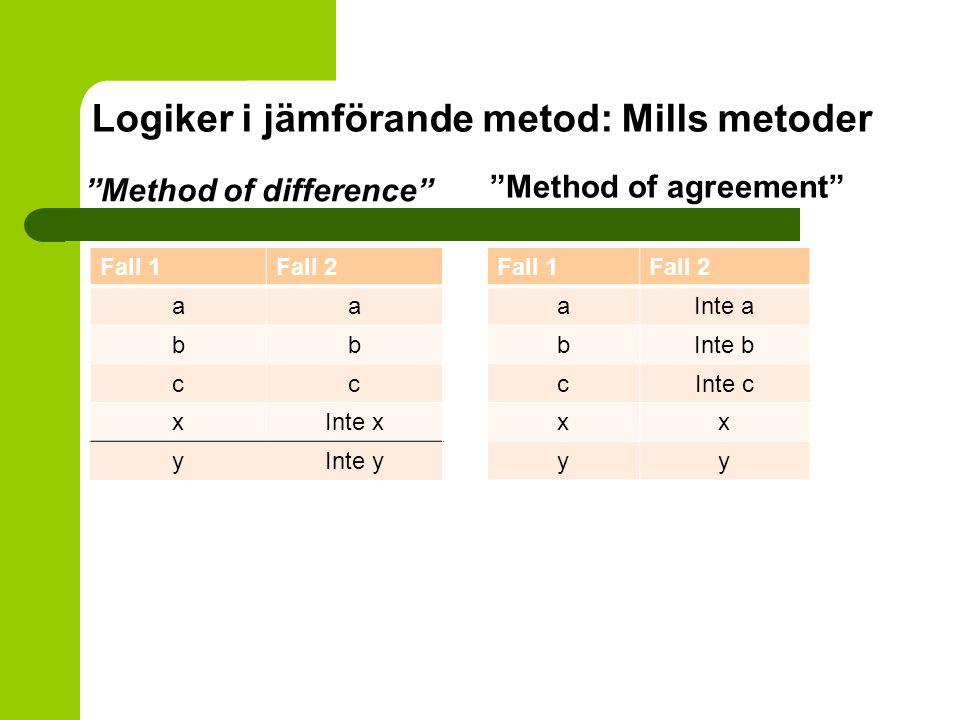 "Logiker i jämförande metod: Mills metoder ""Method of difference"" Fall 1Fall 2 aa bb cc xInte x yInte y ""Method of agreement"" Fall 1Fall 2 aInte a bInt"