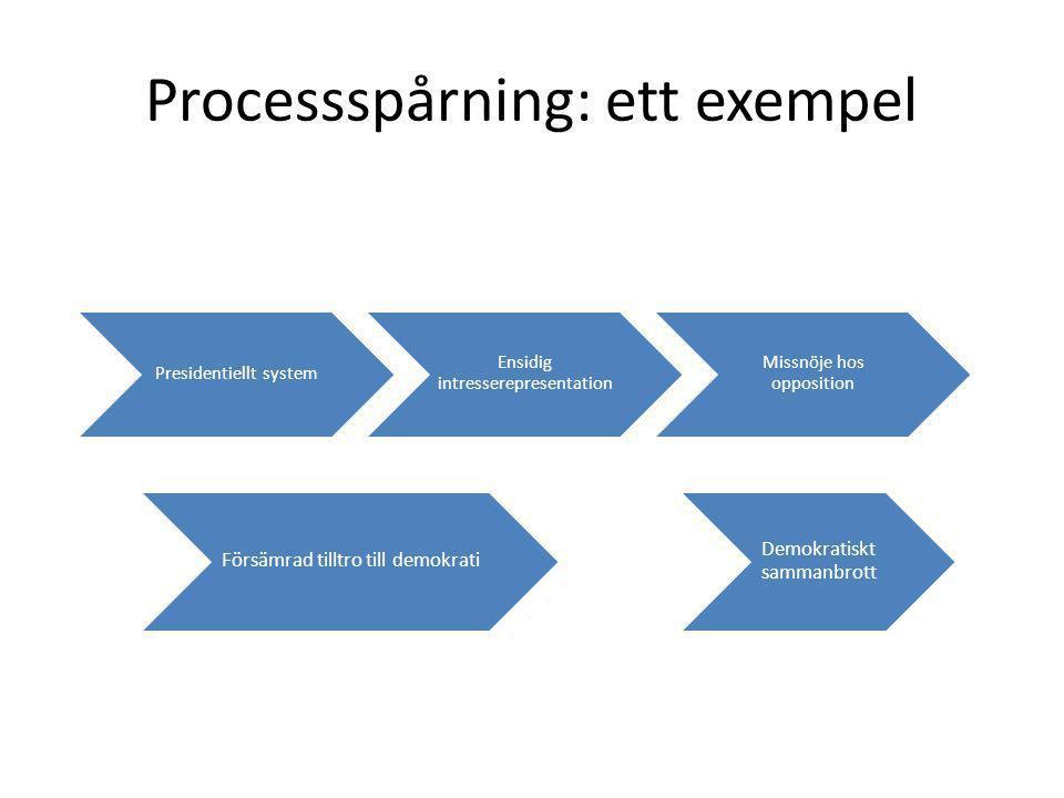 Processspårning: ett exempel Presidentiellt system Ensidig intresserepresentation Missnöje hos opposition Försämrad tilltro till demokrati Demokratiskt sammanbrott
