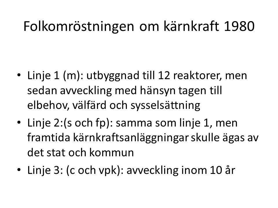 Folkomröstningen om kärnkraft 1980 Linje 1 (m): utbyggnad till 12 reaktorer, men sedan avveckling med hänsyn tagen till elbehov, välfärd och sysselsättning Linje 2:(s och fp): samma som linje 1, men framtida kärnkraftsanläggningar skulle ägas av det stat och kommun Linje 3: (c och vpk): avveckling inom 10 år