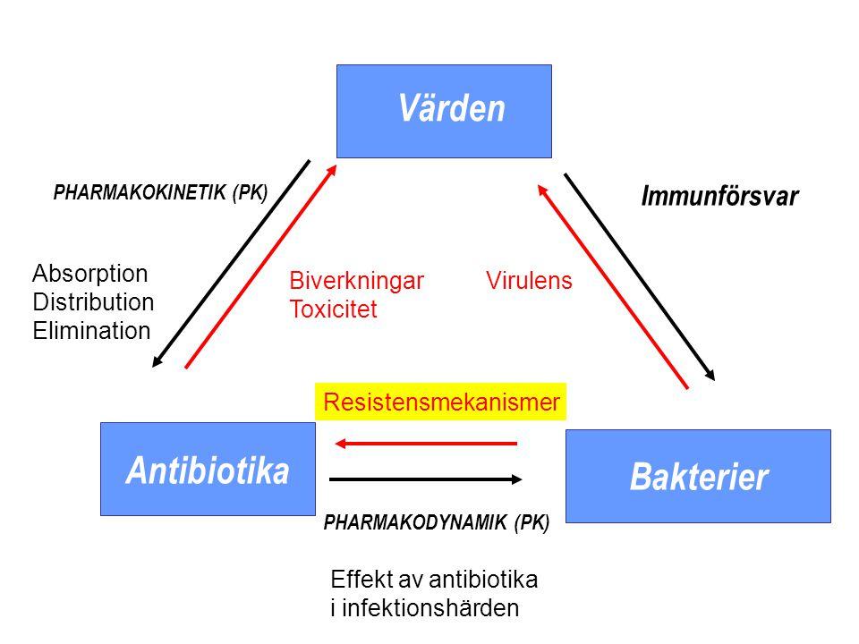 Antibiotika Bakterier Värden PHARMAKODYNAMIK (PK) Effekt av antibiotika i infektionshärden Resistensmekanismer Immunförsvar Virulens PHARMAKOKINETIK (