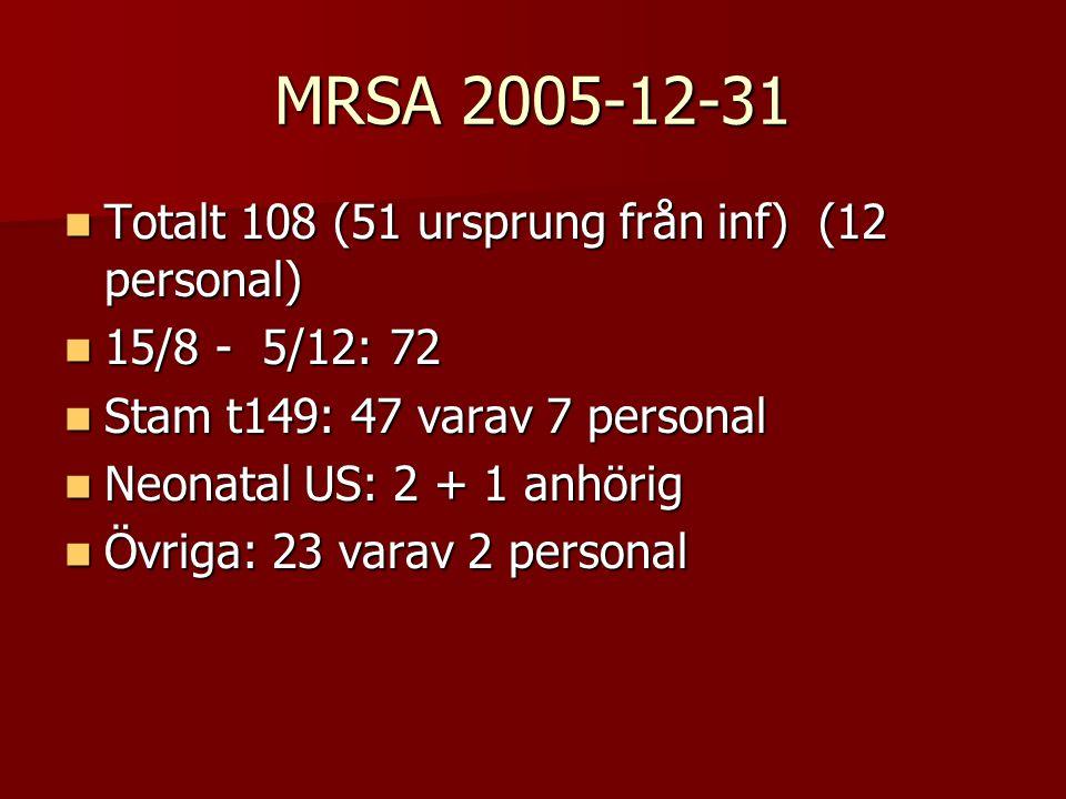 MRSA 2005-12-31 Totalt 108 (51 ursprung från inf) (12 personal) Totalt 108 (51 ursprung från inf) (12 personal) 15/8 - 5/12: 72 15/8 - 5/12: 72 Stam t149: 47 varav 7 personal Stam t149: 47 varav 7 personal Neonatal US: 2 + 1 anhörig Neonatal US: 2 + 1 anhörig Övriga: 23 varav 2 personal Övriga: 23 varav 2 personal