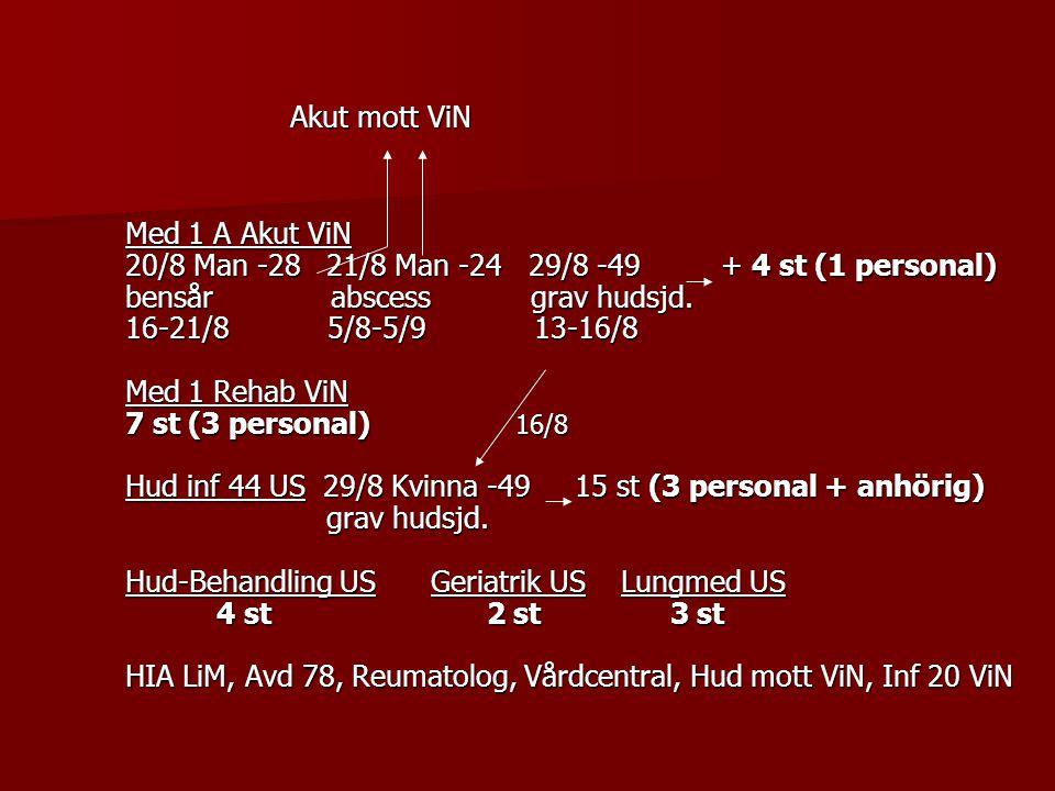 Akut mott ViN Akut mott ViN Med 1 A Akut ViN 20/8 Man -28 21/8 Man -24 29/8 -49 + 4 st (1 personal) bensår abscess grav hudsjd. 16-21/8 5/8-5/9 13-16/