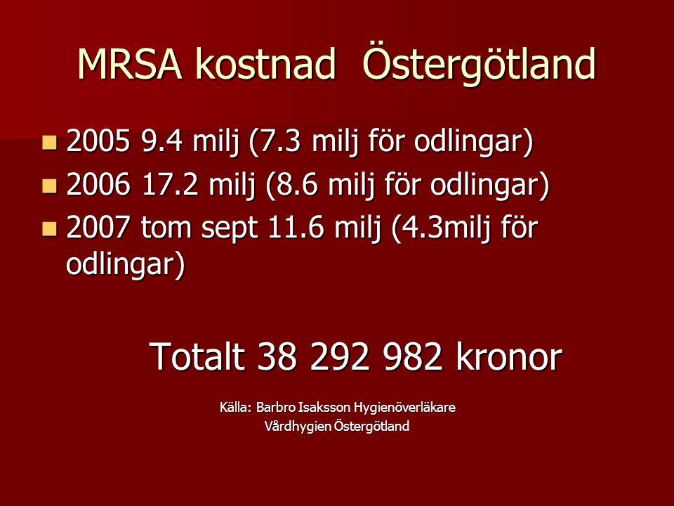 MRSA kostnad Östergötland 2005 9.4 milj (7.3 milj för odlingar) 2005 9.4 milj (7.3 milj för odlingar) 2006 17.2 milj (8.6 milj för odlingar) 2006 17.2 milj (8.6 milj för odlingar) 2007 tom sept 11.6 milj (4.3milj för odlingar) 2007 tom sept 11.6 milj (4.3milj för odlingar) Totalt 38 292 982 kronor Totalt 38 292 982 kronor Källa: Barbro Isaksson Hygienöverläkare Vårdhygien Östergötland