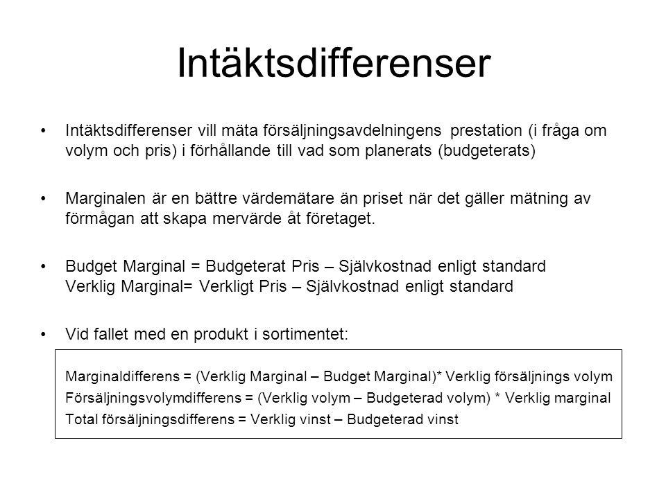Intäktsdifferenser Intäktsdifferenser vill mäta försäljningsavdelningens prestation (i fråga om volym och pris) i förhållande till vad som planerats (budgeterats) Marginalen är en bättre värdemätare än priset när det gäller mätning av förmågan att skapa mervärde åt företaget.