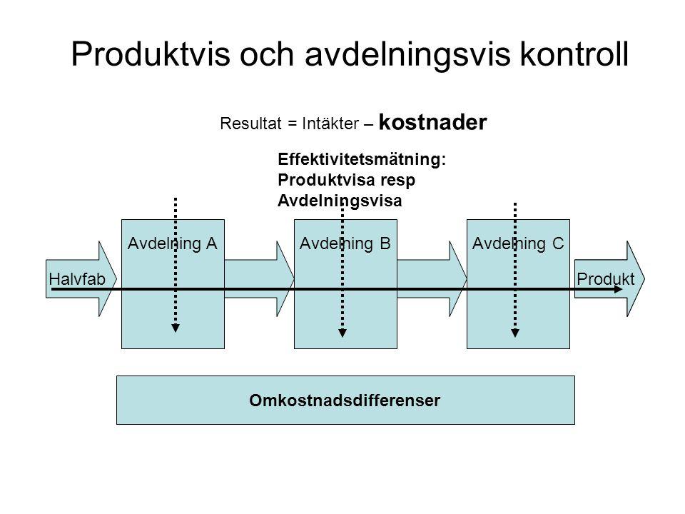 Produktvis och avdelningsvis kontroll Avdelning A Omkostnadsdifferenser Halvfab Effektivitetsmätning: Produktvisa resp Avdelningsvisa Avdelning BAvdelning C Produkt Resultat = Intäkter – kostnader