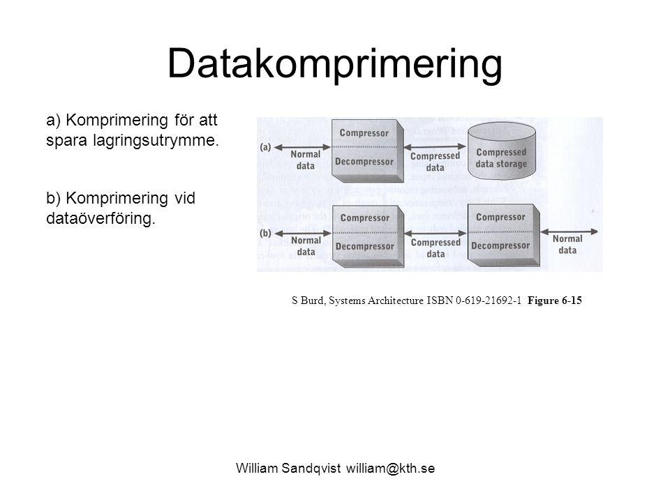 William Sandqvist william@kth.se Datakomprimering a) Komprimering för att spara lagringsutrymme. b) Komprimering vid dataöverföring. S Burd, Systems A