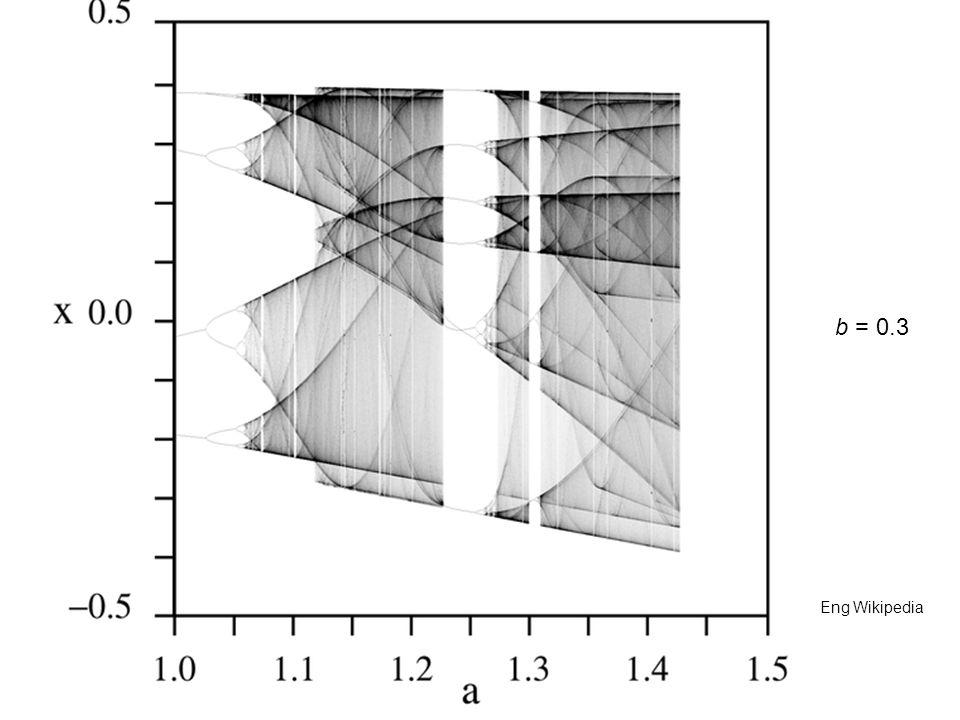 b = 0.3 Eng Wikipedia