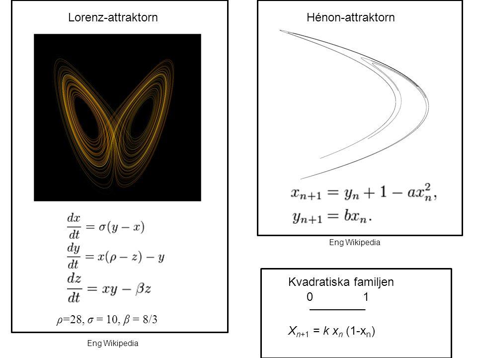 ρ=28, σ = 10, β = 8/3 Lorenz-attraktornHénon-attraktorn Kvadratiska familjen X n+1 = k x n (1-x n ) 01 Eng Wikipedia