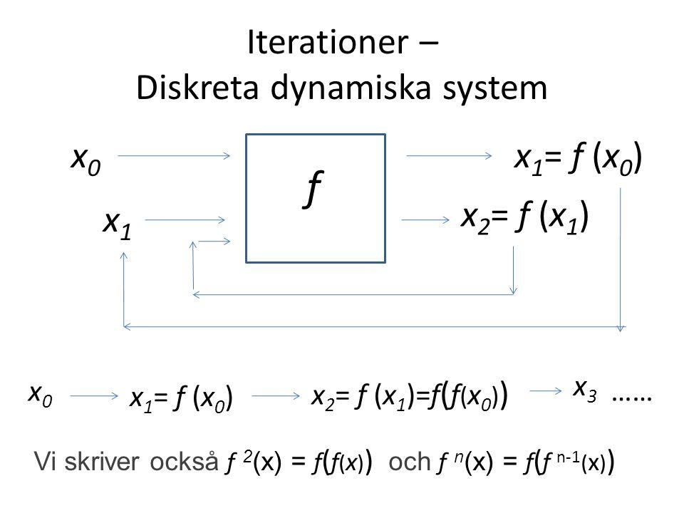 Iterationer – Diskreta dynamiska system f x0x0 x 1 = f (x 0 ) x1x1 x 2 = f (x 1 ) x0x0 x 1 = f (x 0 ) x 2 = f (x 1 )=f ( f ( x 0 ) ) x3x3 …… Vi skriver också f 2 (x) = f ( f ( x ) ) och f n (x) = f ( f n-1 ( x ) )