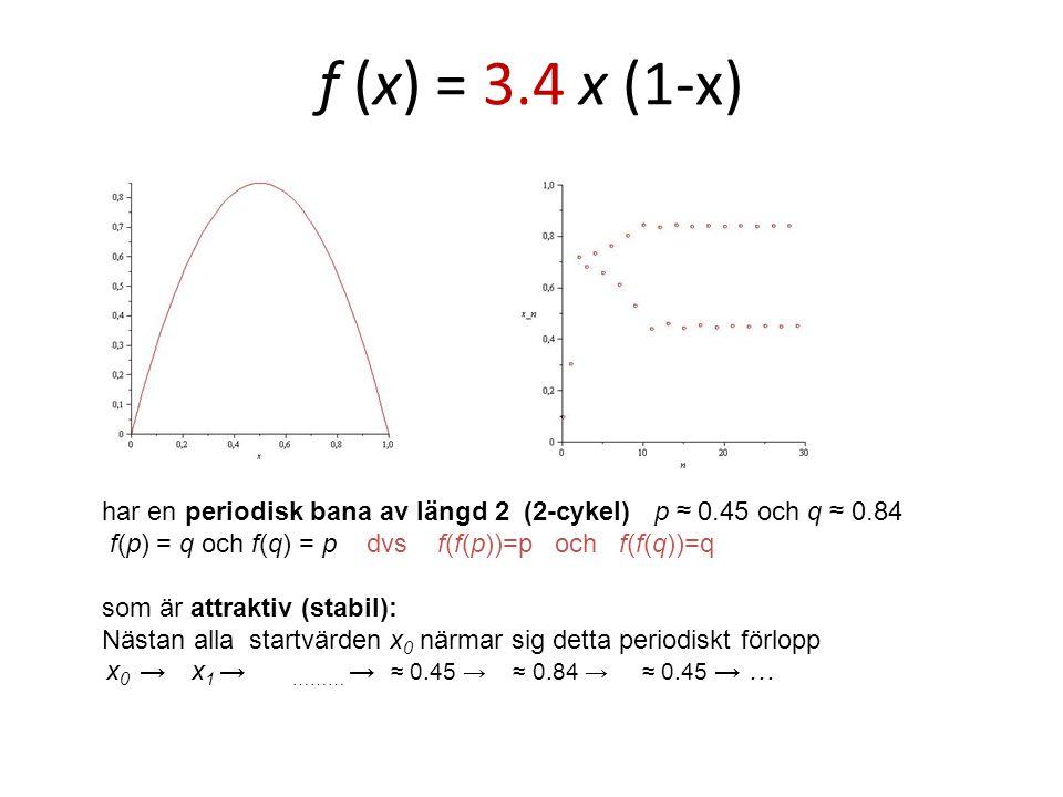 f (x) = 3.4 x (1-x) har en periodisk bana av längd 2 (2-cykel) p ≈ 0.45 och q ≈ 0.84 f(p) = q och f(q) = p dvs f(f(p))=p och f(f(q))=q som är attraktiv (stabil): Nästan alla startvärden x 0 närmar sig detta periodiskt förlopp x 0 → x 1 → ……… → ≈ 0.45 → ≈ 0.84 → ≈ 0.45 → …