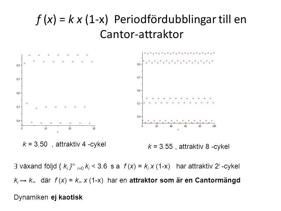 f (x) = k x (1-x) Periodfördubblingar till en Cantor-attraktor k = 3.50, attraktiv 4 -cykel k = 3.55, attraktiv 8 -cykel  växand följd { k i } ∞ i=0 k i < 3.6 s a f (x) = k i x (1-x) har attraktiv 2 i -cykel k i → k ∞ där f (x) = k ∞ x (1-x) har en attraktor som är en Cantormängd Dynamiken ej kaotisk