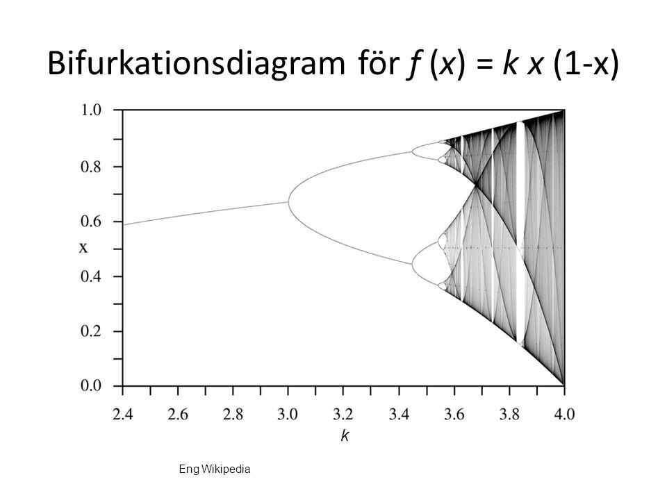 Bifurkationsdiagram för f (x) = k x (1-x) k Eng Wikipedia