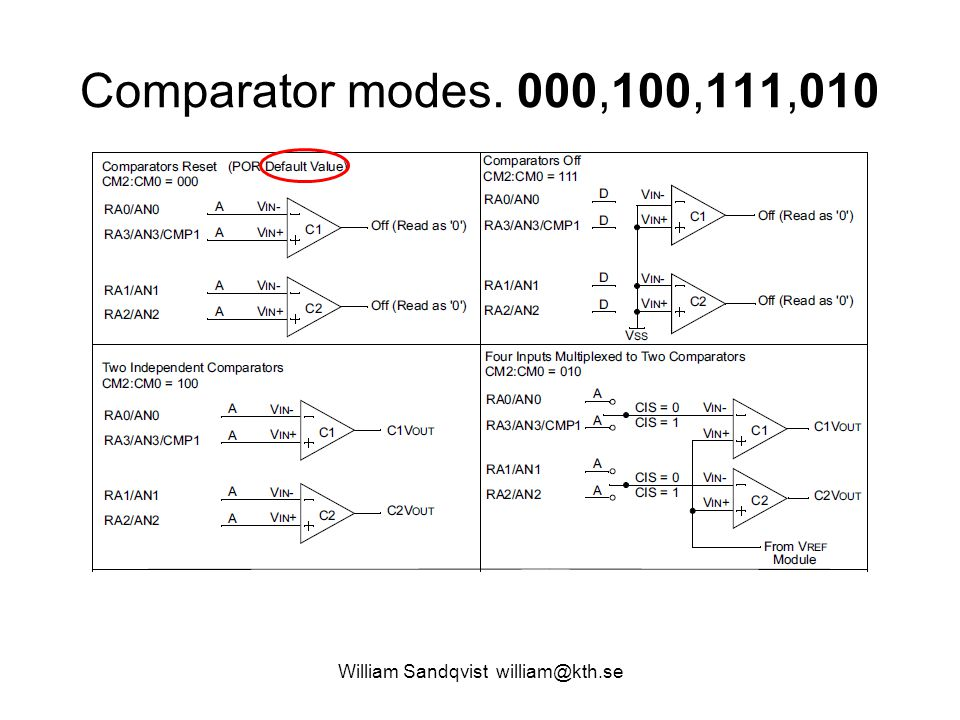 William Sandqvist william@kth.se Comparator modes. 000,100,111,010