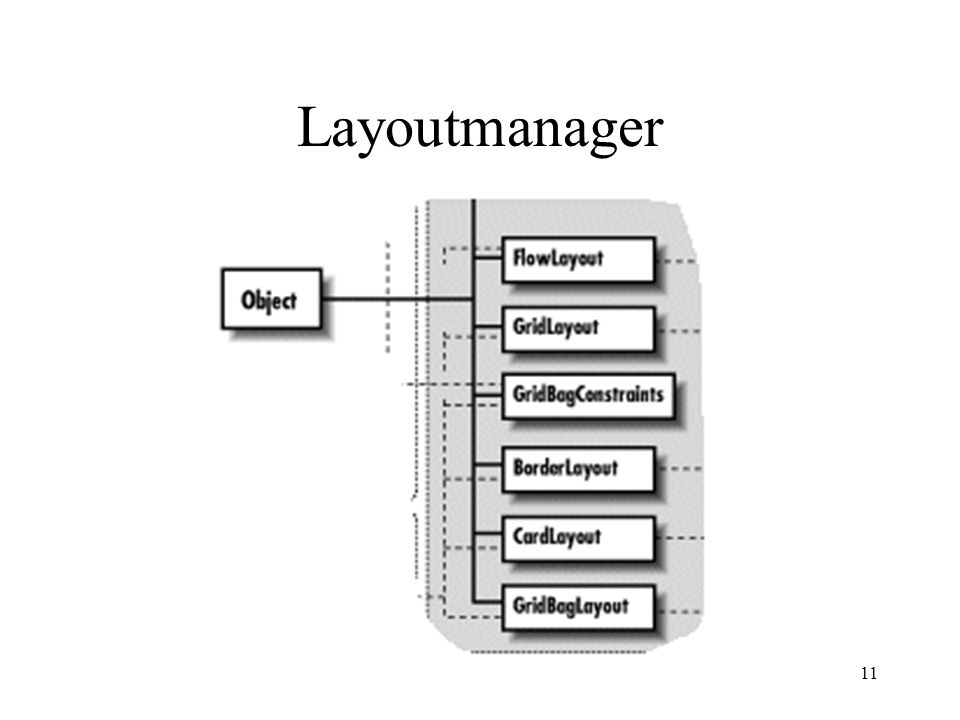 11 Layoutmanager