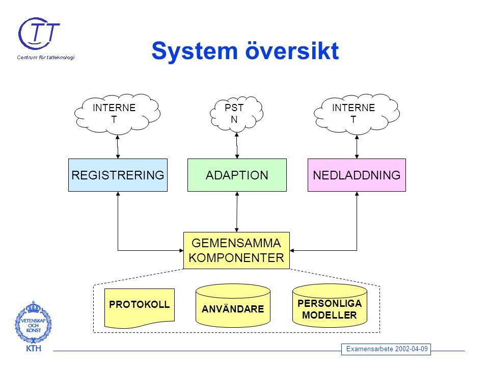 Examensarbete 2002-04-09 System översikt PST N INTERNE T REGISTRERINGNEDLADDNINGADAPTION GEMENSAMMA KOMPONENTER INTERNE T PROTOKOLL ANVÄNDARE PERSONLIGA MODELLER