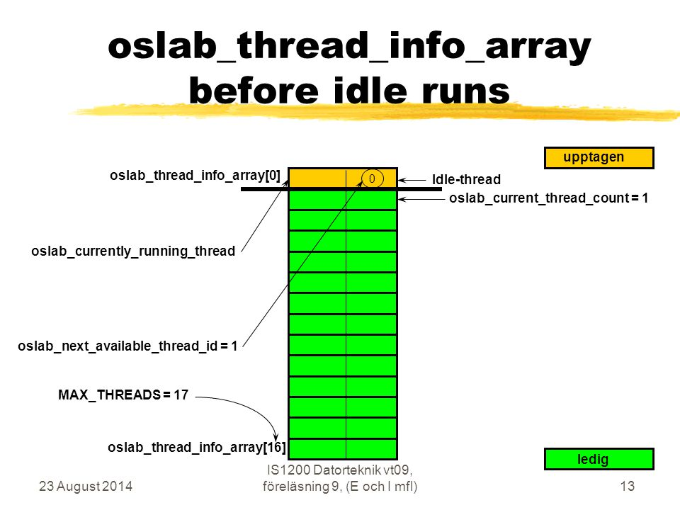 23 August 2014 IS1200 Datorteknik vt09, föreläsning 9, (E och I mfl)13 oslab_thread_info_array before idle runs oslab_thread_info_array[0] 0 ledig upp
