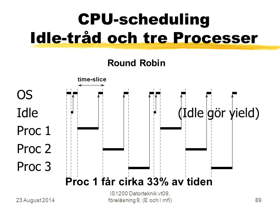 23 August 2014 IS1200 Datorteknik vt09, föreläsning 9, (E och I mfl)89 OS Idle (Idle gör yield) Proc 1 Proc 2 Proc 3 time-slice Round Robin CPU-schedu