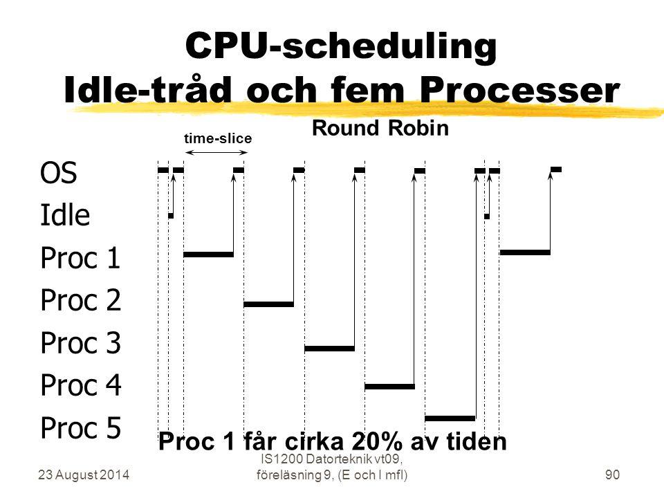 23 August 2014 IS1200 Datorteknik vt09, föreläsning 9, (E och I mfl)90 OS Idle Proc 1 Proc 2 Proc 3 Proc 4 Proc 5 time-slice Round Robin CPU-schedulin