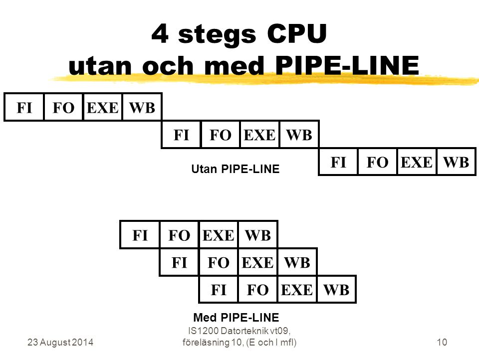 23 August 2014 IS1200 Datorteknik vt09, föreläsning 10, (E och I mfl)10 4 stegs CPU utan och med PIPE-LINE FIFOEXEWBFIFOEXEWBFIFOEXEWBFIFOEXEWBFIFOEXEWBFIFOEXEWB Utan PIPE-LINE Med PIPE-LINE