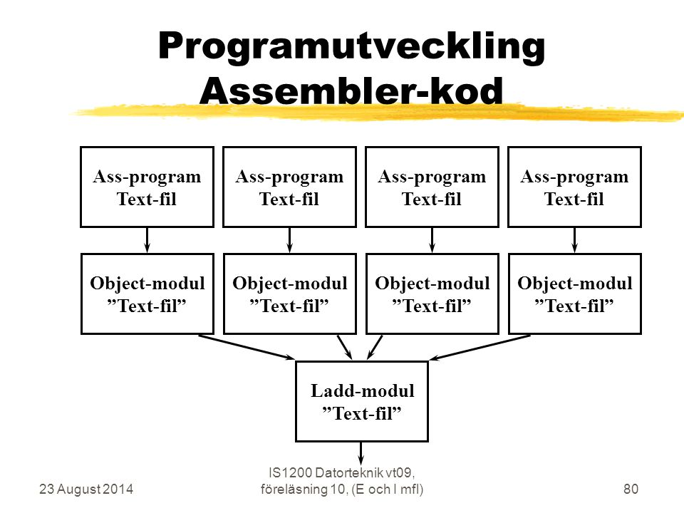 "23 August 2014 IS1200 Datorteknik vt09, föreläsning 10, (E och I mfl)80 Programutveckling Assembler-kod Ass-program Text-fil Object-modul ""Text-fil"" A"