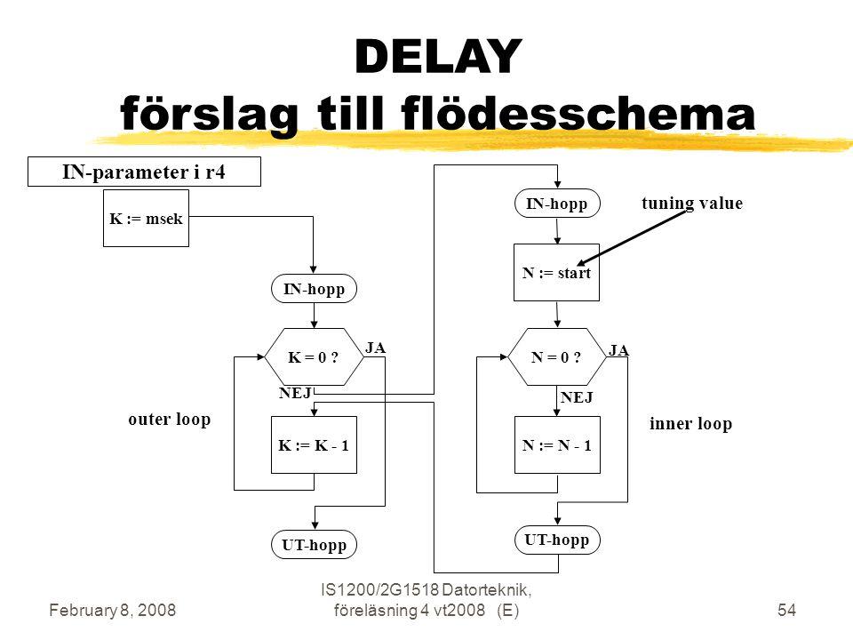 February 8, 2008 IS1200/2G1518 Datorteknik, föreläsning 4 vt2008 (E)54 DELAY förslag till flödesschema N := startN := N - 1N = 0 .