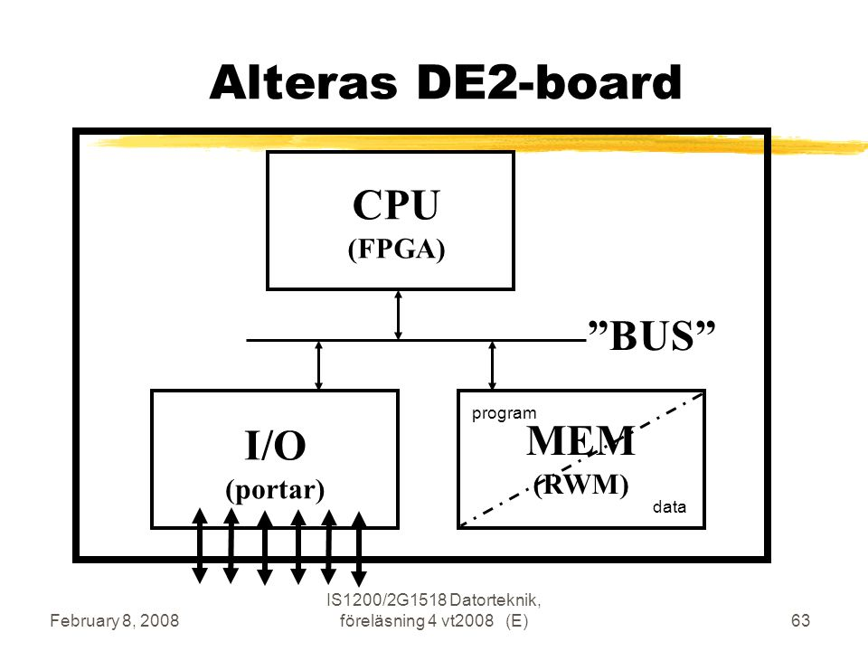 February 8, 2008 IS1200/2G1518 Datorteknik, föreläsning 4 vt2008 (E)63 Alteras DE2-board CPU (FPGA) BUS I/O (portar) MEM (RWM) program data