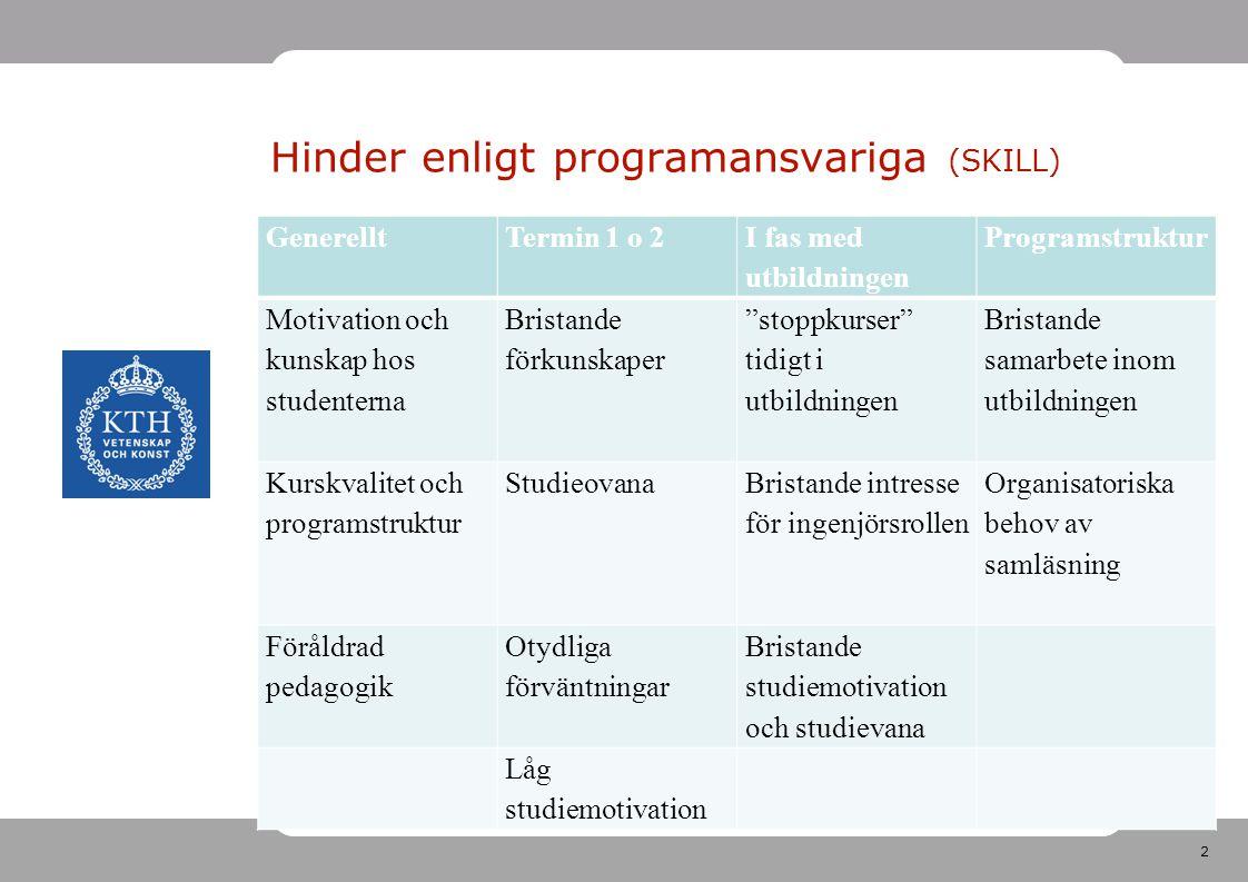 2 Hinder enligt programansvariga (SKILL) GenerelltTermin 1 o 2 I fas med utbildningen Programstruktur Motivation och kunskap hos studenterna Bristande