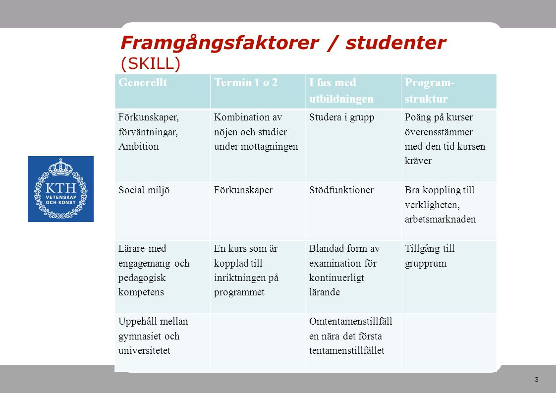 3 Framgångsfaktorer / studenter (SKILL) GenerelltTermin 1 o 2 I fas med utbildningen Program- struktur Förkunskaper, förväntningar, Ambition Kombination av nöjen och studier under mottagningen Studera i grupp Poäng på kurser överensstämmer med den tid kursen kräver Social miljö FörkunskaperStödfunktioner Bra koppling till verkligheten, arbetsmarknaden Lärare med engagemang och pedagogisk kompetens En kurs som är kopplad till inriktningen på programmet Blandad form av examination för kontinuerligt lärande Tillgång till grupprum Uppehåll mellan gymnasiet och universitetet Omtentamenstillfäll en nära det första tentamenstillfället