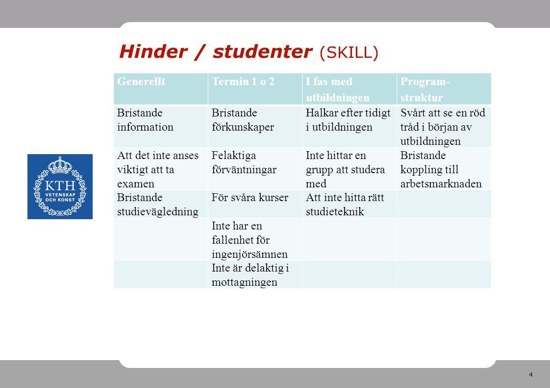 4 Hinder / studenter (SKILL) GenerelltTermin 1 o 2 I fas med utbildningen Program- struktur Bristande information Bristande förkunskaper Halkar efter