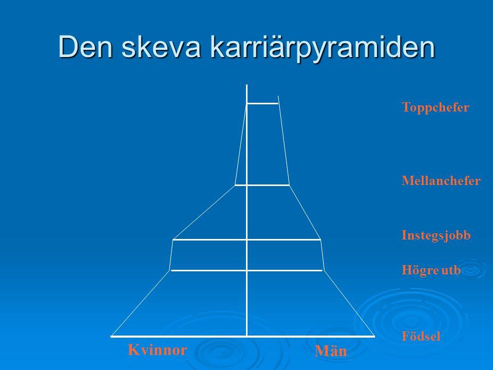 Den skeva karriärpyramiden Födsel Män Kvinnor Högre utb Instegsjobb Mellanchefer Toppchefer