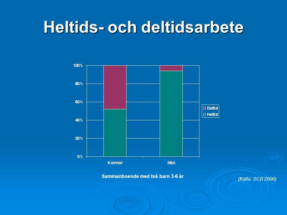 Heltids- och deltidsarbete Sammanboende med två barn 3-6 år (Källa: SCB 2006)